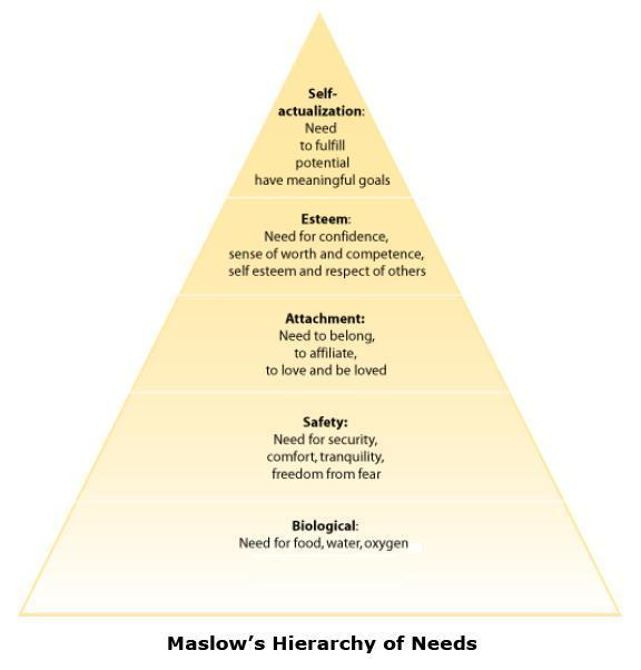 How to Motivate Your Team With Maslow's Hierarchy of Needs